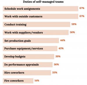 Un grafic cu bare orizontale, fiecare bar reprezentând o activitate pe care echipele o gestionează singure.  Fiecare bară este listată în funcție de procentul descrescător de sus în jos al graficului.  Programează sarcini de lucru, 67 la sută.  Lucrați cu clienți externi, 67%.  Conduceți instruirea, 59%.  Stabiliți obiective de producție, 56%.  Lucrați cu furnizorii / furnizorii, 44%.  Achiziționați echipamente / servicii, 43%.  Elaborați bugete, 39%.  Faceți evaluări de performanță, 36 la sută.  Angajați colegi de muncă, 33%.  Colegii de pompieri, 14%.