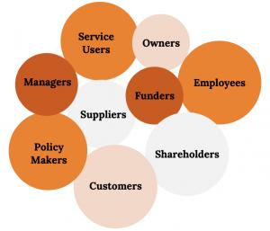 Nouă cercuri, toate etichetate cu diferite părți interesate din afaceri.  Enumerate de sus în jos: proprietari, angajați, utilizatori de servicii, manageri, finanțatori, acționari, furnizori, factori de decizie și clienți.