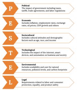 O listă a procesului de analiză PESTEL.  Fiecare articol este conținut într-o săgeată care indică ortografia dreaptă PESTEL de sus în jos.  De la P la L, pașii sunt: P) Politici: impactul guvernului, inclusiv impozite, tarife, acorduri comerciale și reglementări ale muncii.  E) Economic: include inflația, ratele de ocupare, ratele de schimb, prețurile petrolului, creșterea PIB și altele.  S) Sociocultural: include atitudini culturale și factori demografici, cum ar fi vârsta, rasa și veniturile.  T) Tehnologic: include impactul internetului, dispozitivelor inteligente și automatizării asupra afacerilor și tehnologiei.  E) Mediu: include disponibilitatea și îngrijirea resurselor naturale, nivelurile de poluare și amprentele de carbon.  L) Legal: cerințe legate de protecția muncii și a consumatorilor, egalitate și siguranța produselor.