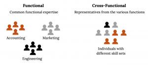 """În stânga: """"Funcțional: expertiză funcțională comună"""" de sub acesta sunt 3 grupuri separate de persoane, inclusiv contabilitate, marketing și inginerie.  În dreapta: """"Funcționalitate încrucișată: reprezentanți ai diferitelor funcții"""" de sub acesta este un grup cu indivizi din toate cele trei grupuri anterioare, etichetați """"indivizi cu seturi de abilități diferite"""""""
